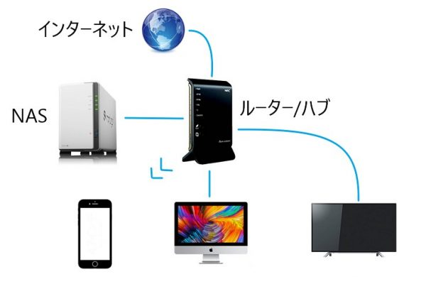 NAS(Network Attached Storage)